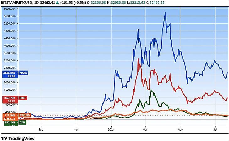 A bitcoin és bitcoin-bányász cégek részvényárfolyamai, I. (Tradingview.com)