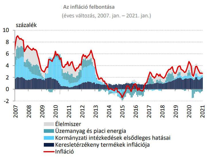 Az infláció felbontása (Forrás: MNB)