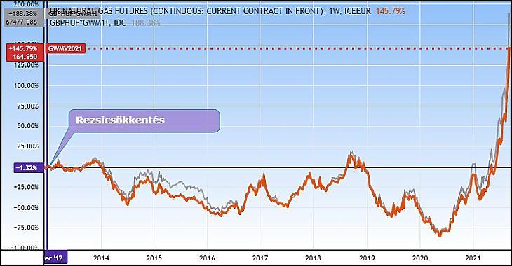 Brit tőzsdei gázár és a rezsicsökkentés (lila vonalakkal), valamint a brit gázár változása forintban (szürke vonal, illetve szürke százalékos változás) (Tradingview.com)