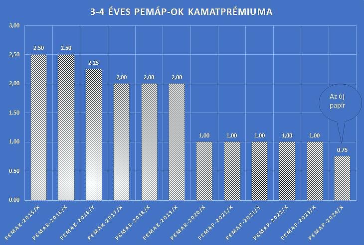 A 3-4 év közötti eredeti futamidejű Prémium Euró Állampapírok kamatprémiuma (forrás: ÁKK)