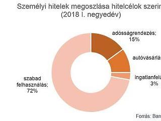Mire kell a pénz? Egyre több hitelt vesznek fel a magyarok
