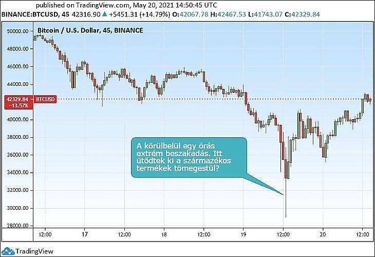 A bitcoin-árfolyam extrém beszakadása nap közben. (Tradingview.com)