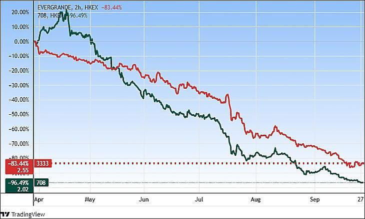 Az Evergrande és a New Energy Vehicle árfolyamváltozása Hong Kongban. (Tradingview.com)