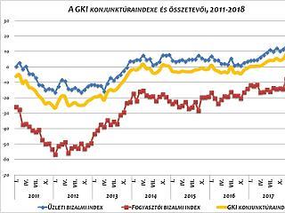 Itt a nagy fordulat: kéthavi mélyrepülés után újra erősödőben a gazdasági optimizmus