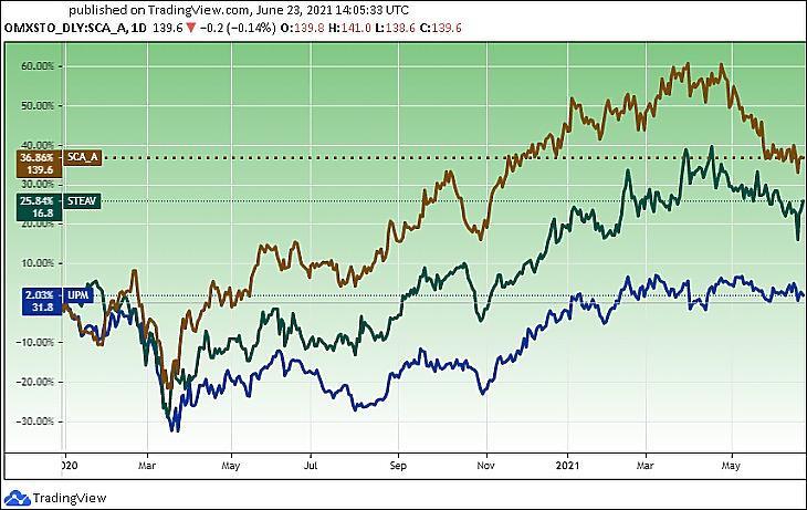 Európai faipari részvények tőzsdei ára: Svenska Cellulosa (barna), Stora Enso (zöld), UPM-Kymmene (kék) (Tradingview.com)