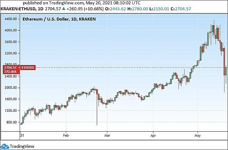 Az ether árfolyama 2021-ben (Tradingview.com)