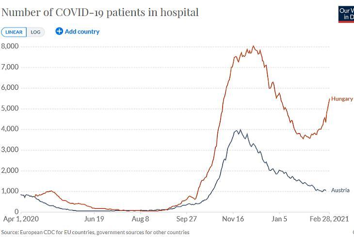 Kórházban ápolt Covid-betegek száma Ausztriában és Magyarországon. (Forrás: Our World in Data)