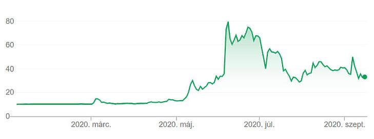Csapkodó árak a Nikola részvénynél - hol van már a 80 dolláros nyári rekord