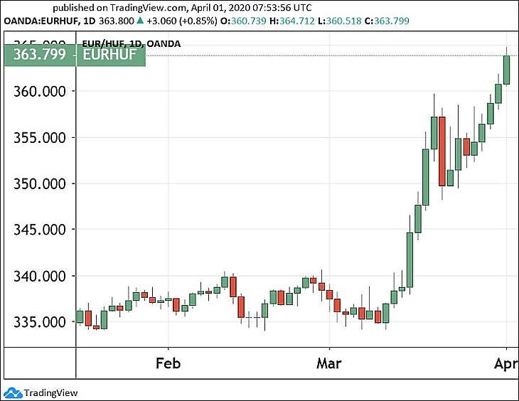 Az euró/forint árfolyam. (Tradingview.com)