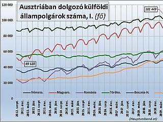 Új számítások – még több magyar dolgozóra lesz szükség Ausztriában?