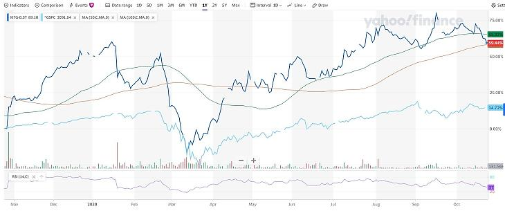 Forrás: Yahoo Finance - Modern Times Group Mtg AB (MTG-B.ST) Real Time Price