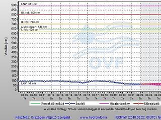 Kiszárad a Duna? Rekord alacsonyan van a vízállás
