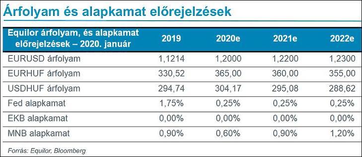 5. Ábra: Equilor-prognózisok Magyarországra, 2.
