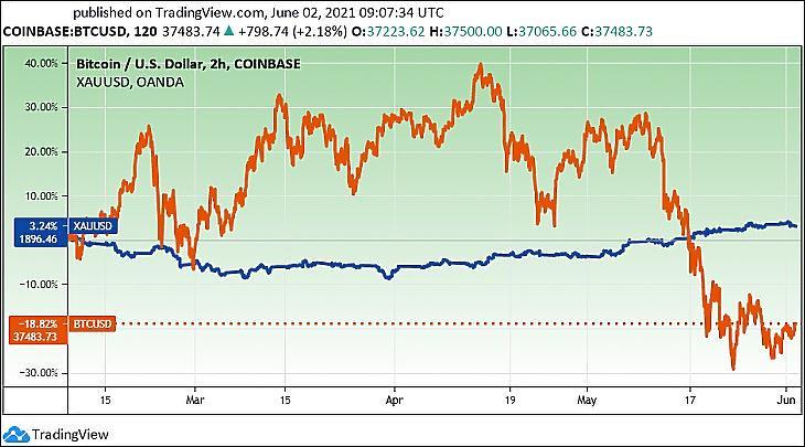 A bitcoin és az arany árfolyama négy hónap alatt (Tardingview.com