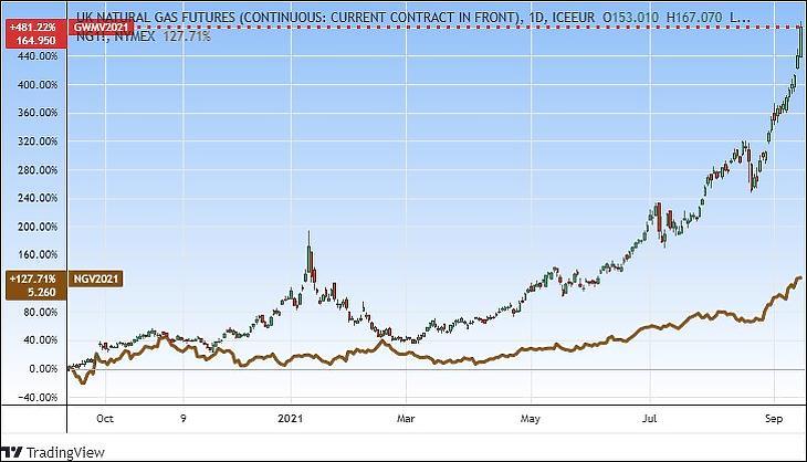 Amerikai (NG) és brit (GWM) tőzsdei földgázárak, egy év (Tradingview.com)