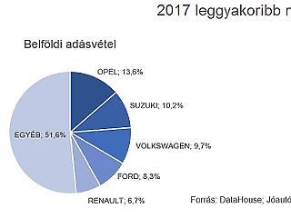 Fordulat jöhet a magyar használatutó-piacon: vége egy korszaknak?