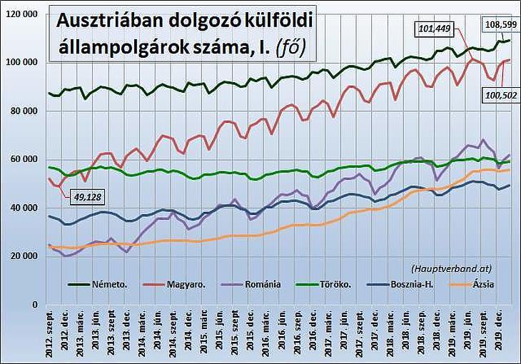 Februárban még béke volt az osztrák munkaerő-piacon, több magyar dolgozott kint
