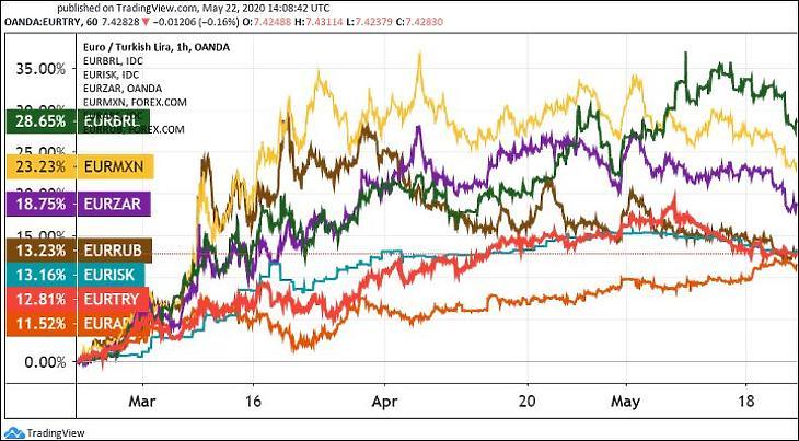 3. Ábra: Sokat gyengülő feltörekvő piaci devizák (Tradingview.com).