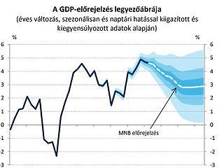 Itt van, mivel számolnak Matolcsyék – lassulás jön a magyar gazdaságban