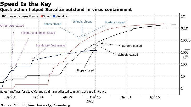 A gyorsaság volt a döntő: az első esethez képest sokkal gyorsabban reagált Szlovákia a franciáknál és a spanyoloknál