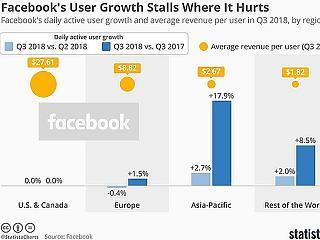 Alig van hová nőni: csak az aprópénz maradt a Facebooknak?