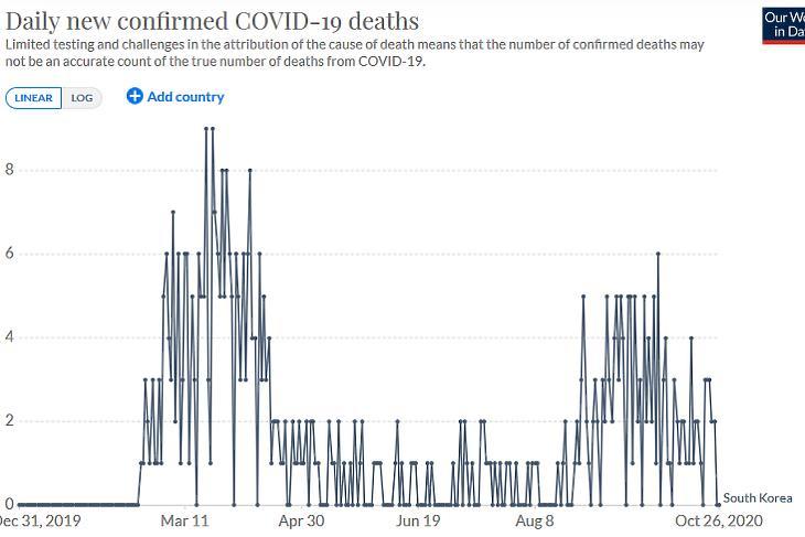 A napi koronavírusos halálesetek száma Dél-Koreában. (Forrás: Our World In Data)
