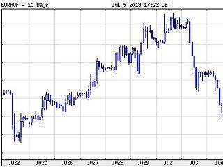 Ma is ugrott a forint, már a zloty és a cseh korona is erősödik