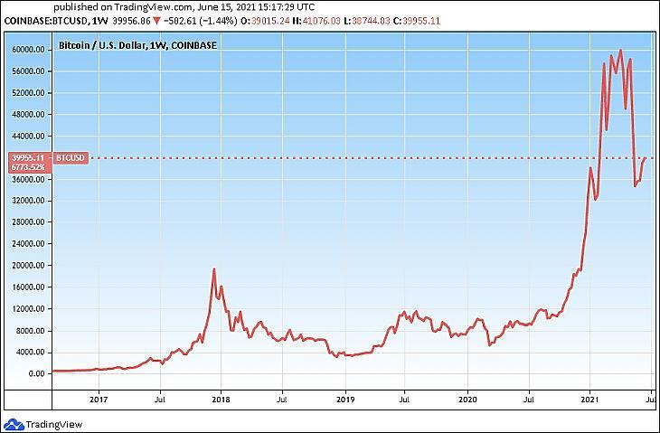 bitcoin adó ausztrália bitcoin dollar árfolyam története