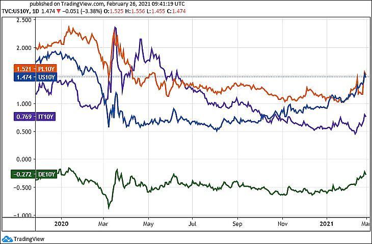 Lengyel, USA, olasz és német tíz éves kötvényhozamok (Tradingview.com)