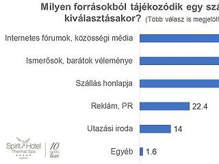 Minden kiderült a magyarok nyaralási szokásairól