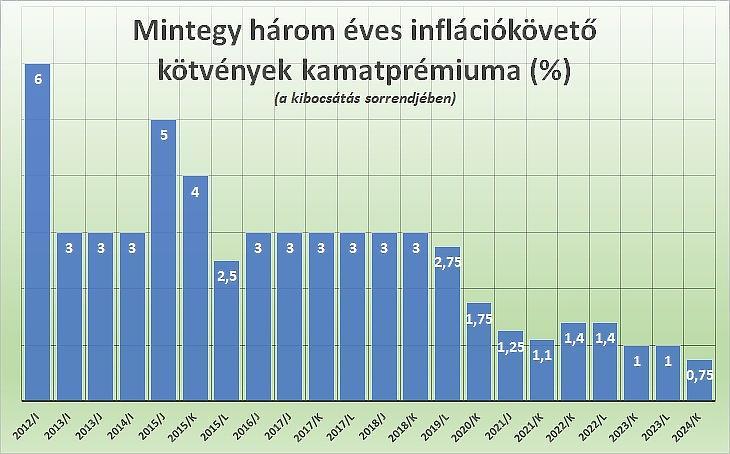 A PMÁP inflációkövető államkötvények kamatprémiuma, három éves futamidők