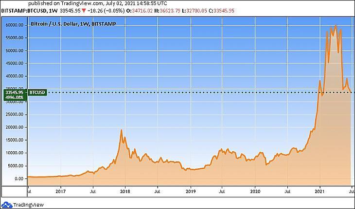 A bitcoin árfolyama öt évre (Tradingview.com)