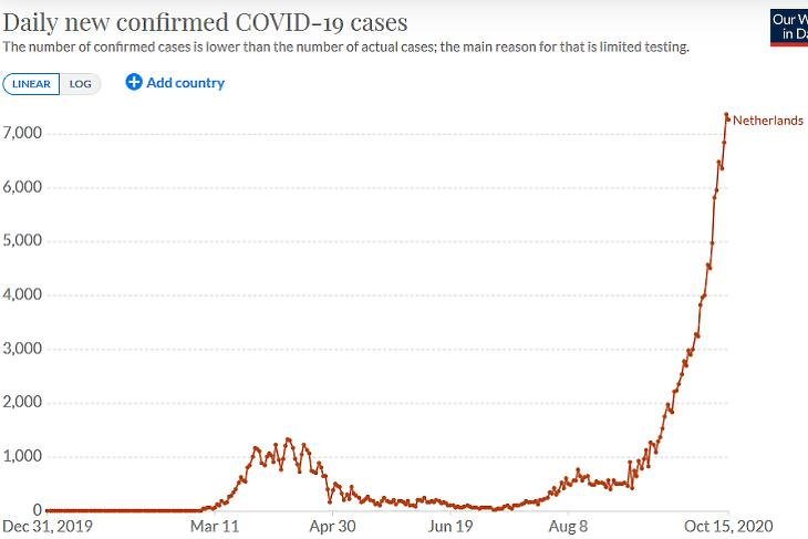 A napi új, diagnosztizált koronavírus-fertőzések száma Hollandiában. (Forrás: Our World In Data)