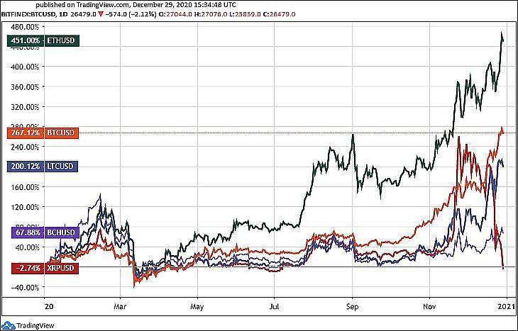 Főbb kriptodevizák árfolyama 2020-ban: Bitcoin, Ether, XRP (Ripple), Litecoin, BCH (Tradingview.com)