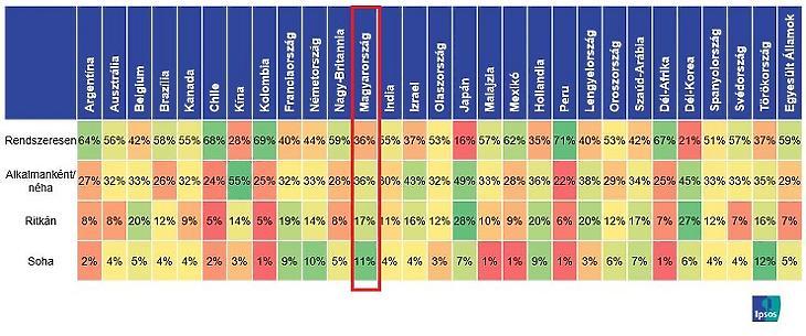 Hírforrások ellenőrzése (Forrás: Ipsos)