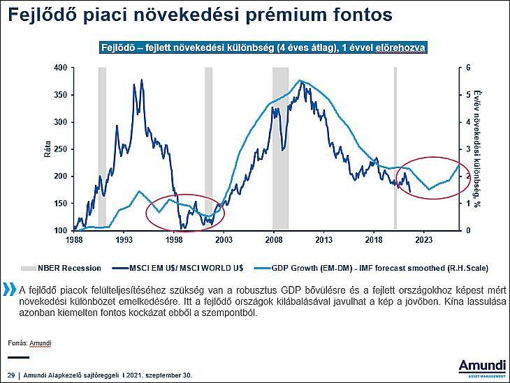 A fejlődő piaci növekedési prémium fontos (Amundi)