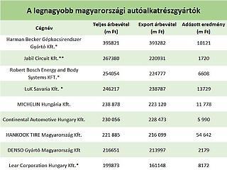 Mi lenne a magyar gazdasággal ezek a cégek nélkül?