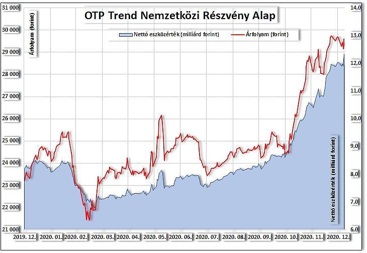 Az OTP Trend árfolyama és vagyona (nettó eszközértéke)