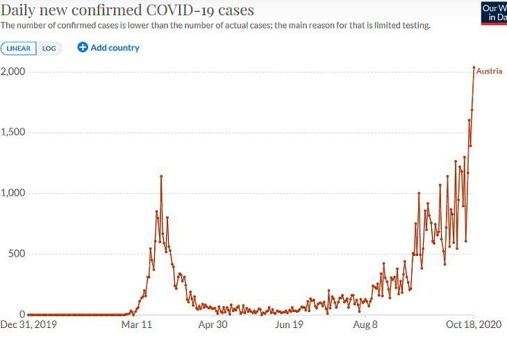 A napi új, regisztrált koronavírus-fertőzések száma Ausztriában. (Forrás: Our World In Data)