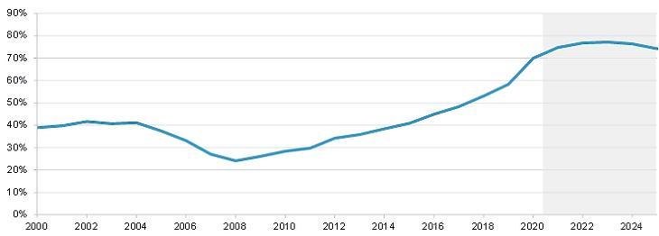 6. ábra: Costa Rica GDP-arányos államadóssága. Forrás: Fidelity International, Bloomberg, 2020 november - tartalmazza a Bloomberg elemzői prognózisát is.