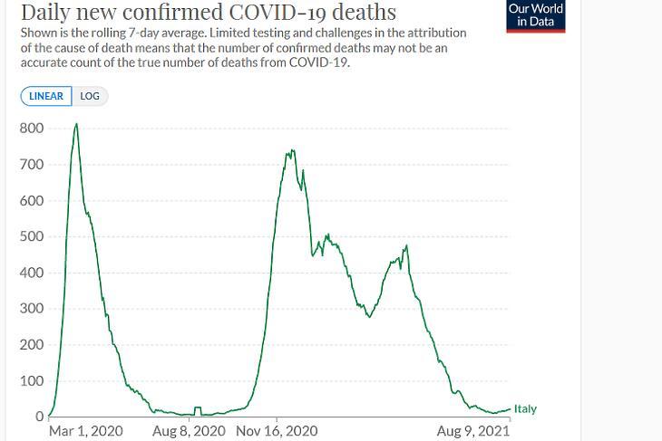 A koronavírusos halálesetek napi száma Olaszországban. (Hétnapos átlag. Forrás: Our World In Data)