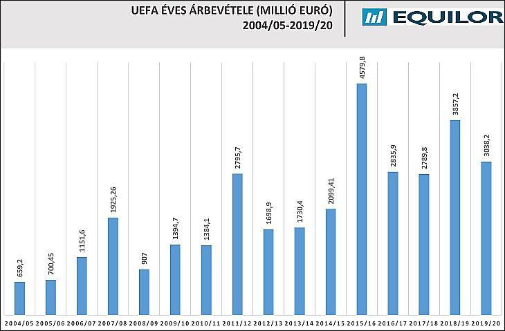 Az UEFA éves bevétele