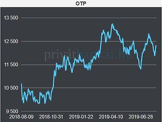 Még nagyobb ugrás előtt áll az OTP – három kihagyhatatlan hír ma délelőtt