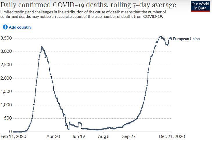 A napi koronavírusos halálesetek száma az Európai Unióban. (Hétnapos átlag, forrás: Our World In Data)