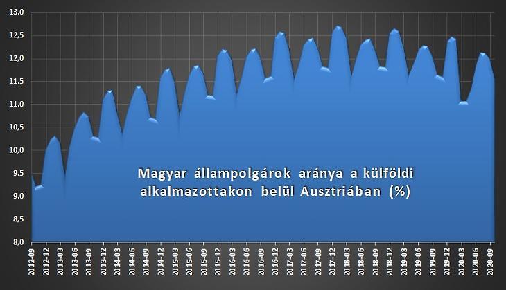 2. ábra: a magyar állampolgárságú alkalmazottak aránya az összes külföldi munkavállalón belül (százalék)