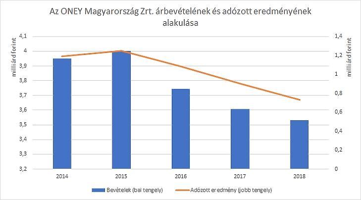 Forrás: Opten / Privátbankár.hu