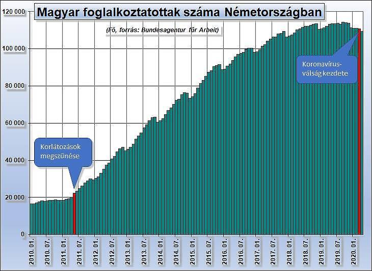 Grafikon: A Németországban dolgozó magyar állampolgárok száma (Arbeitsagentur.de)