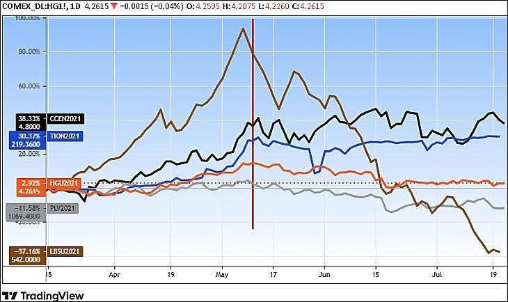 Grafikon: A réz (narancs), a vas (kék), a szén (fekete), a faanyag (barna), a platina (szürke) árupiaci ára (Tradingview.com)
