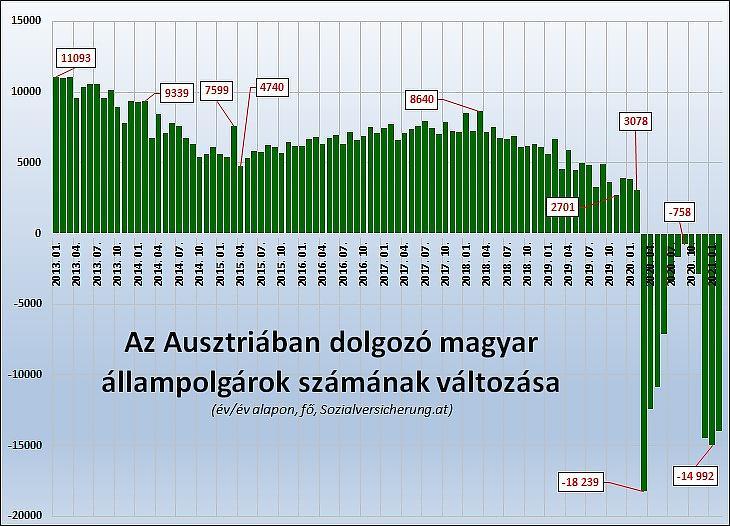 2. Az Ausztriában dolgozó magyar állampolgárok számának változása (év/év alapon, fő, Sozialversicherung.at)