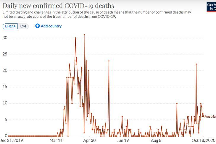 A napi koronavírusos halálesetek száma Ausztriában. (Forrás: Our World In Data)